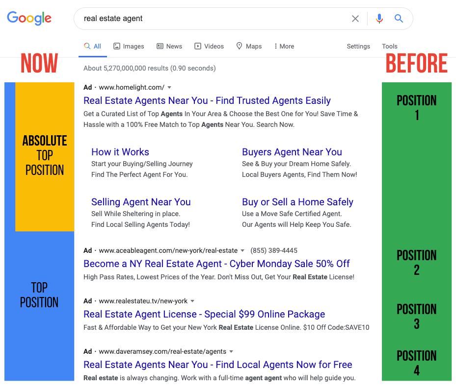 Why did Google remove average position?